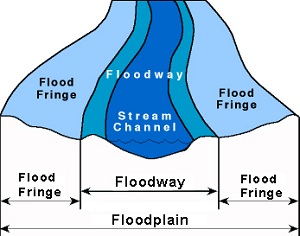 Floodplain Diagram
