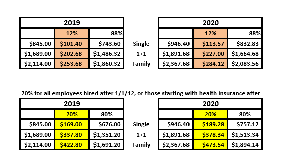 2020 Health Insurance Rates Tables