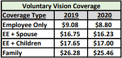 Vision Rates